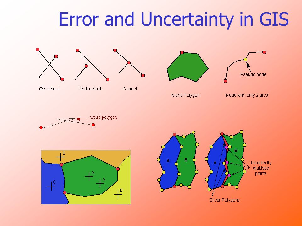 Error and Uncertainty in GIS