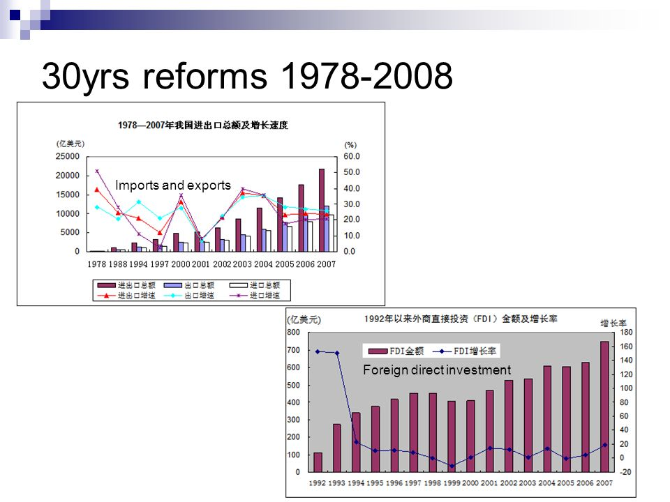 30yrs reforms 1978-2008 Foreign direct investment Imports and exports