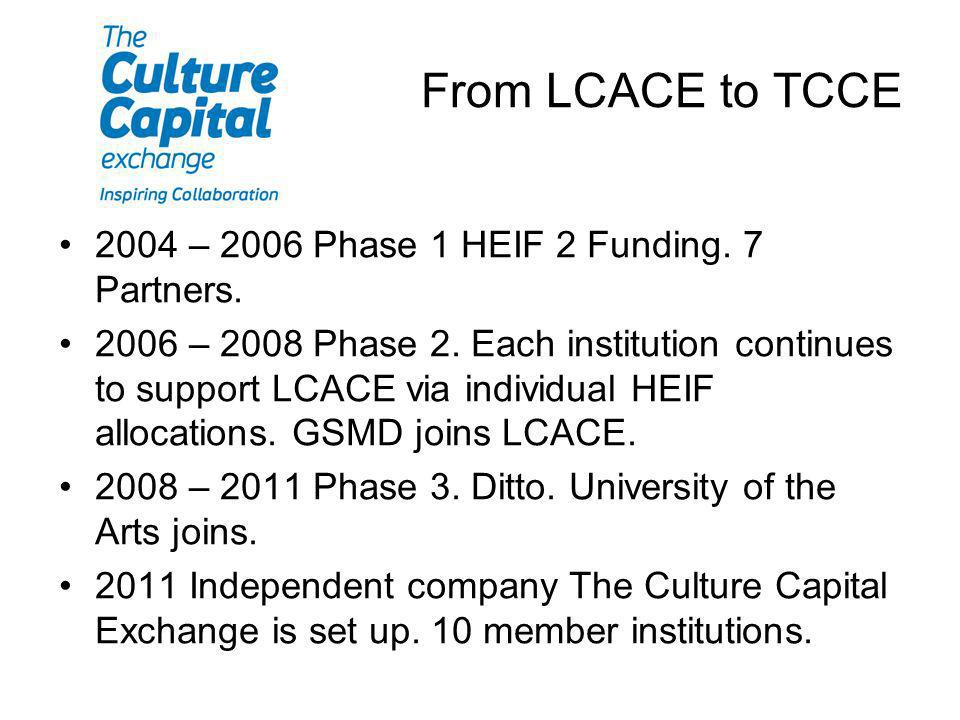 From LCACE to TCCE 2004 – 2006 Phase 1 HEIF 2 Funding. 7 Partners. 2006 – 2008 Phase 2. Each institution continues to support LCACE via individual HEI