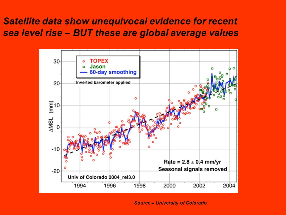 Satellite data show unequivocal evidence for recent sea level rise – BUT these are global average values Source – University of Colorado