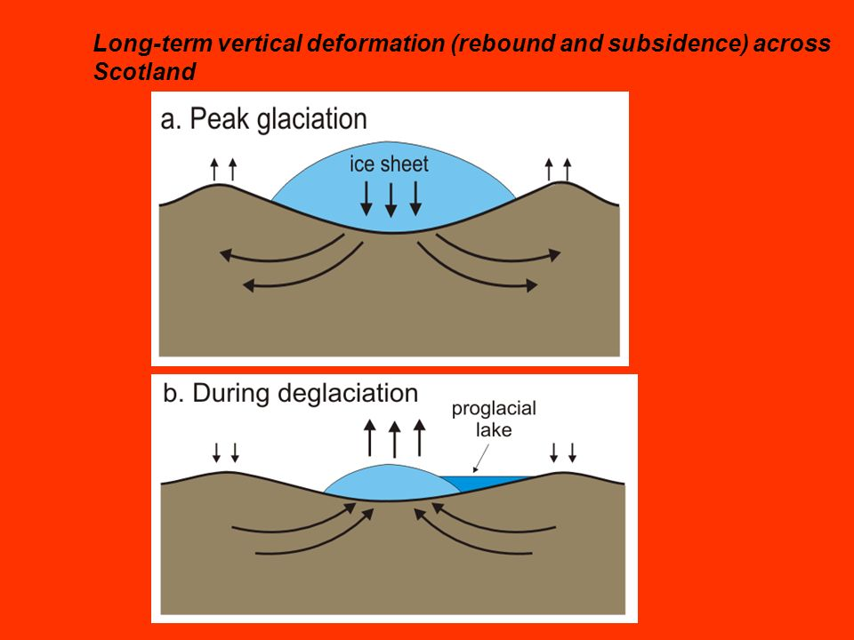 Long-term vertical deformation (rebound and subsidence) across Scotland