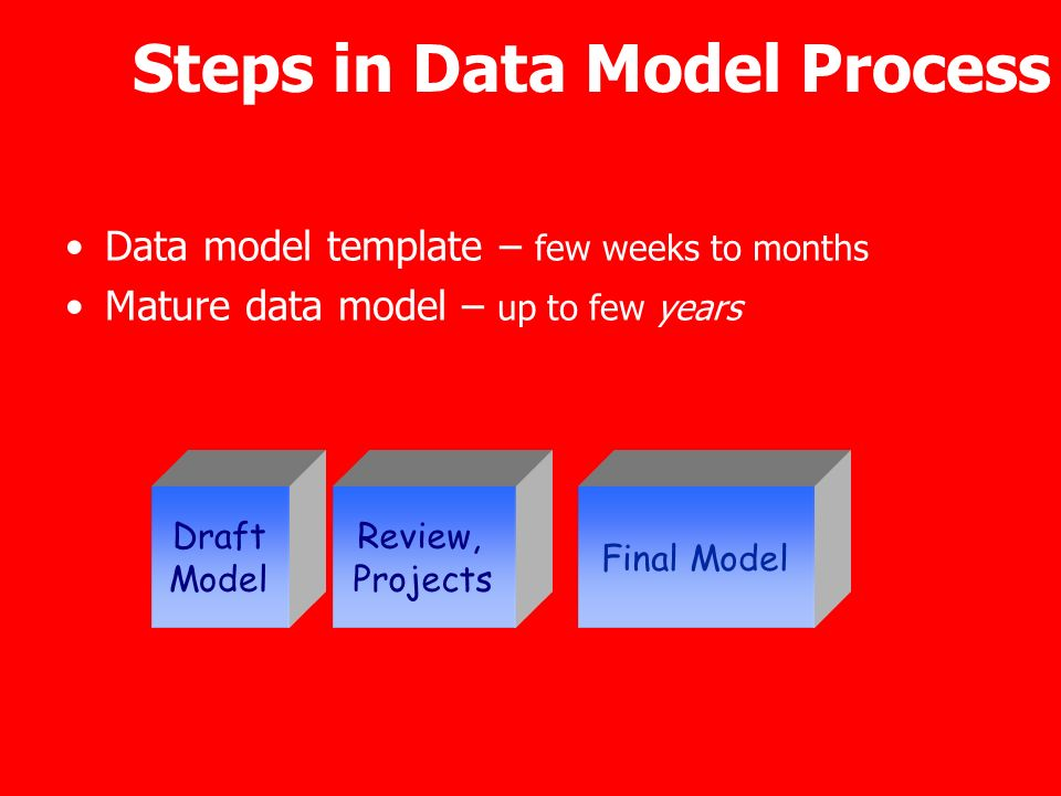 Steps in Data Model Process Data model template – few weeks to months Mature data model – up to few years Draft Model Review, Projects Final Model