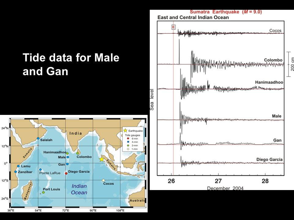 Tide data for Male and Gan