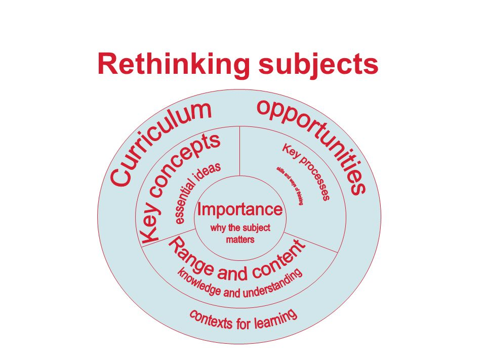 Rethinking subjects