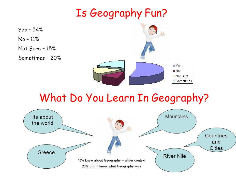 Is Geography Fun. Yes – 54% No – 11% Not Sure – 15% Sometimes – 20% What Do You Learn In Geography.