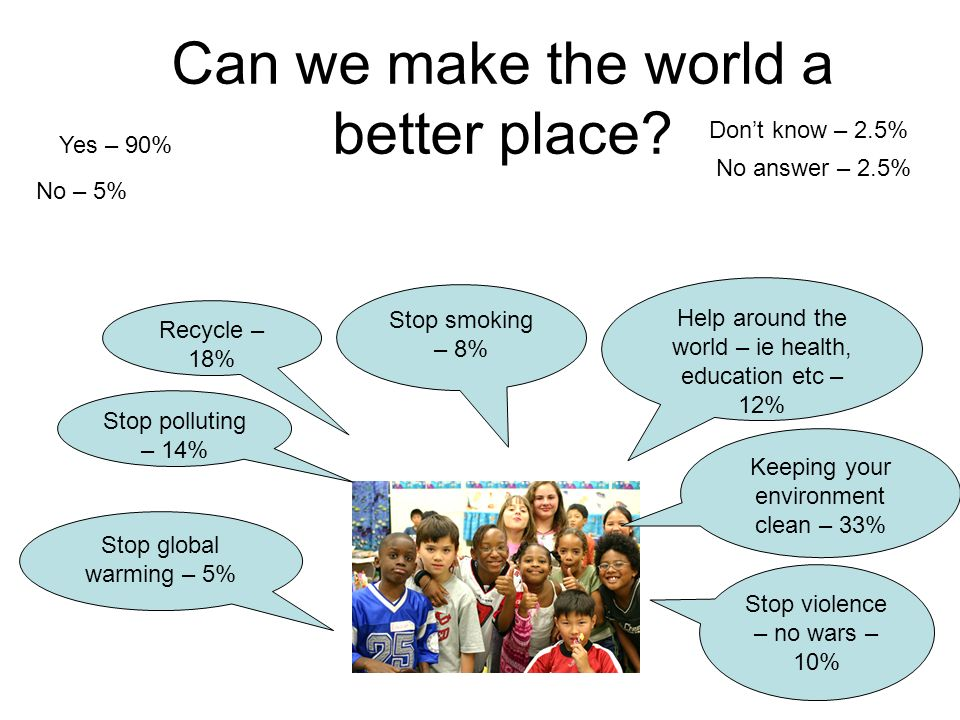 Can we make the world a better place? Yes – 90% No – 5% No answer – 2.5% Dont know – 2.5% Keeping your environment clean – 33% Stop polluting – 14% St
