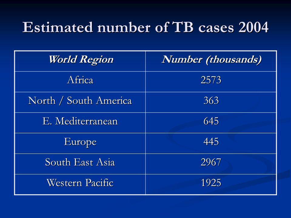 Why the global increase of TB.
