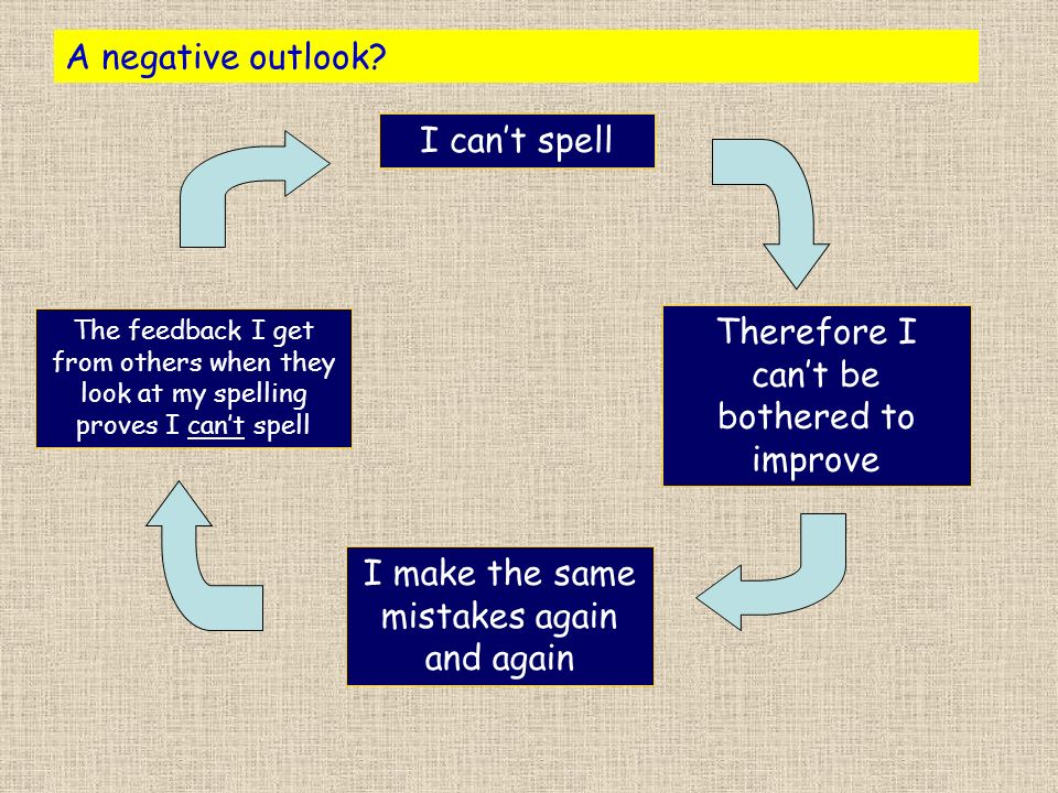 A negative outlook? I cant spell Therefore I cant be bothered to improve I make the same mistakes again and again The feedback I get from others when