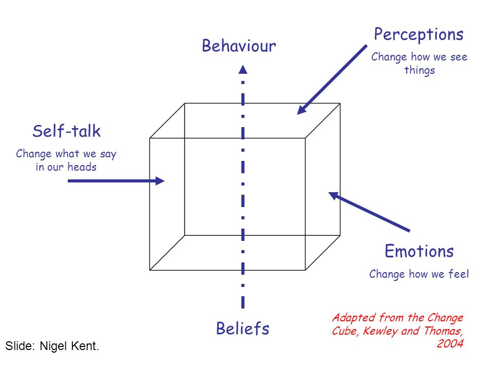 Behaviour Beliefs Perceptions Change how we see things Emotions Change how we feel Self-talk Change what we say in our heads Adapted from the Change Cube, Kewley and Thomas, 2004 Slide: Nigel Kent.