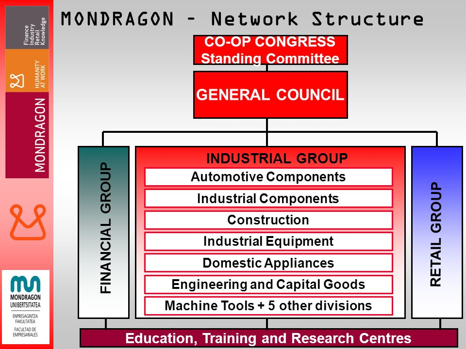 MONDRAGON – Network Structure CO-OP CONGRESS Standing Committee Education, Training and Research Centres FINANCIAL GROUP RETAIL GROUP INDUSTRIAL GROUP Automotive Components Industrial Components Construction Industrial Equipment Domestic Appliances Engineering and Capital Goods Machine Tools + 5 other divisions GENERAL COUNCIL