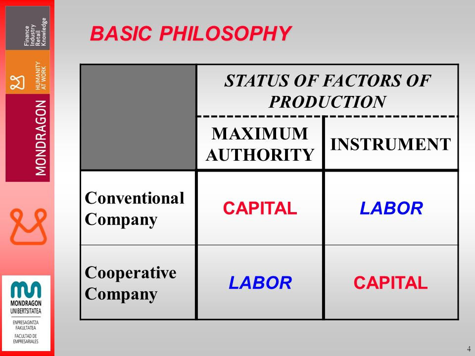 4 BASIC PHILOSOPHY STATUS OF FACTORS OF PRODUCTION MAXIMUM AUTHORITY INSTRUMENT Conventional Company CAPITALLABOR Cooperative Company LABORCAPITAL