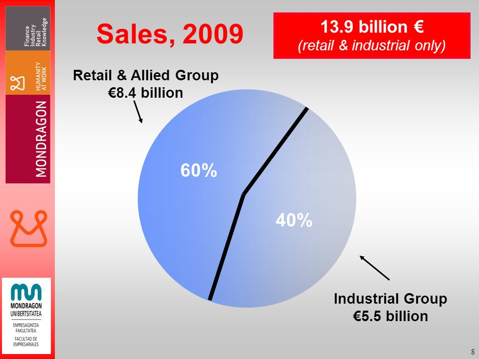 8 Sales, 2009 Retail & Allied Group 8.4 billion Industrial Group 5.5 billion 13.9 billion (retail & industrial only) 60% 40%