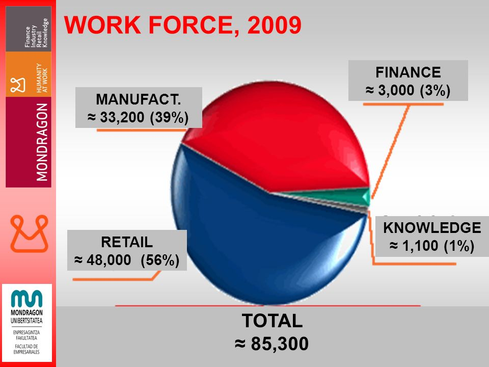 9 WORK FORCE, 2009 RETAIL 48,000 (56%) MANUFACT.