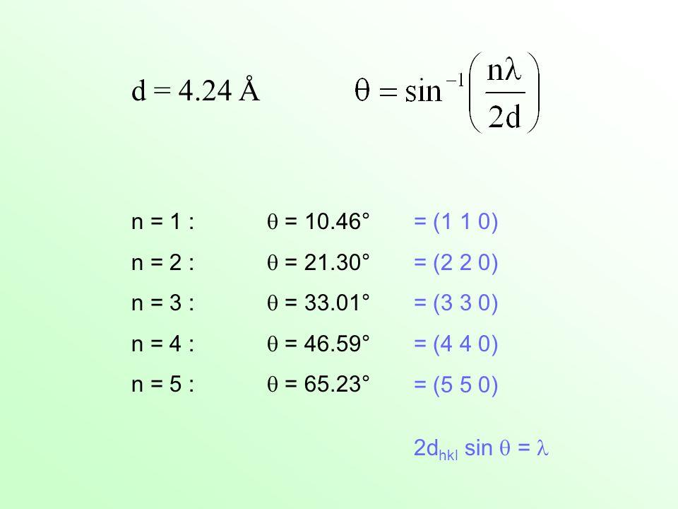 n = 1 : = 10.46° n = 2 : = 21.30° n = 3 : = 33.01° n = 4 : = 46.59° n = 5 : = 65.23° = (1 1 0) = (2 2 0) = (3 3 0) = (4 4 0) = (5 5 0) 2d hkl sin =