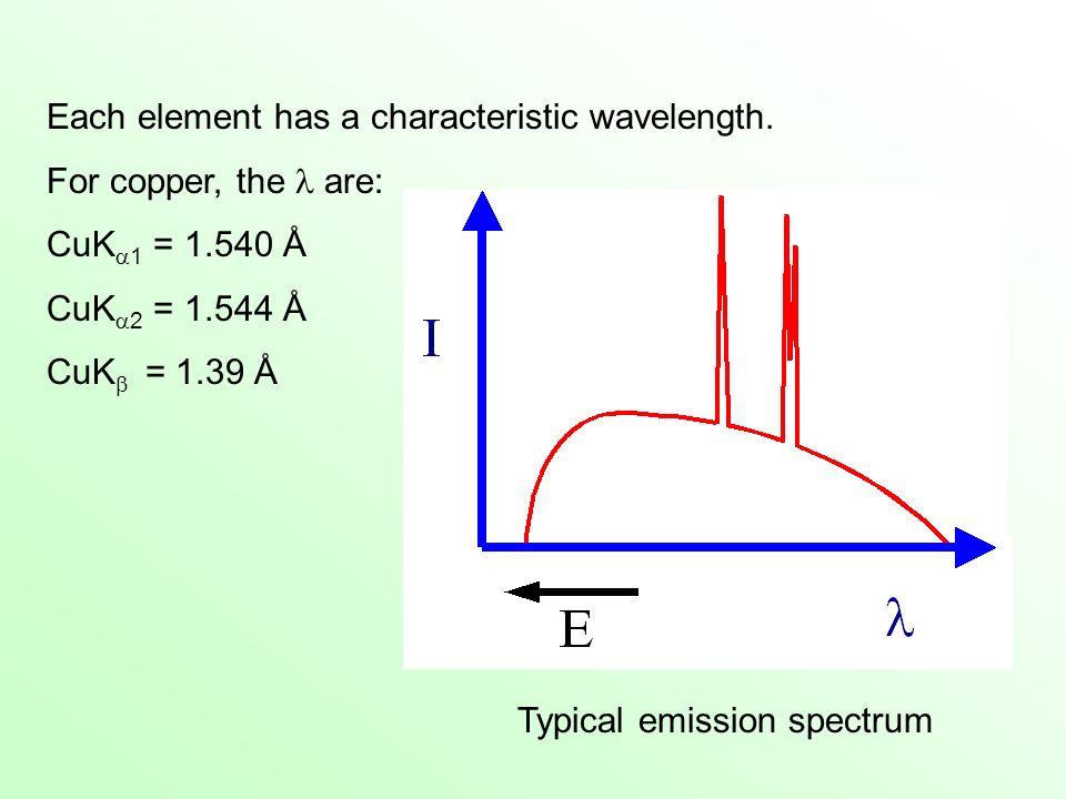 Typical emission spectrum Each element has a characteristic wavelength. For copper, the are: CuK 1 = 1.540 Å CuK 2 = 1.544 Å CuK = 1.39 Å