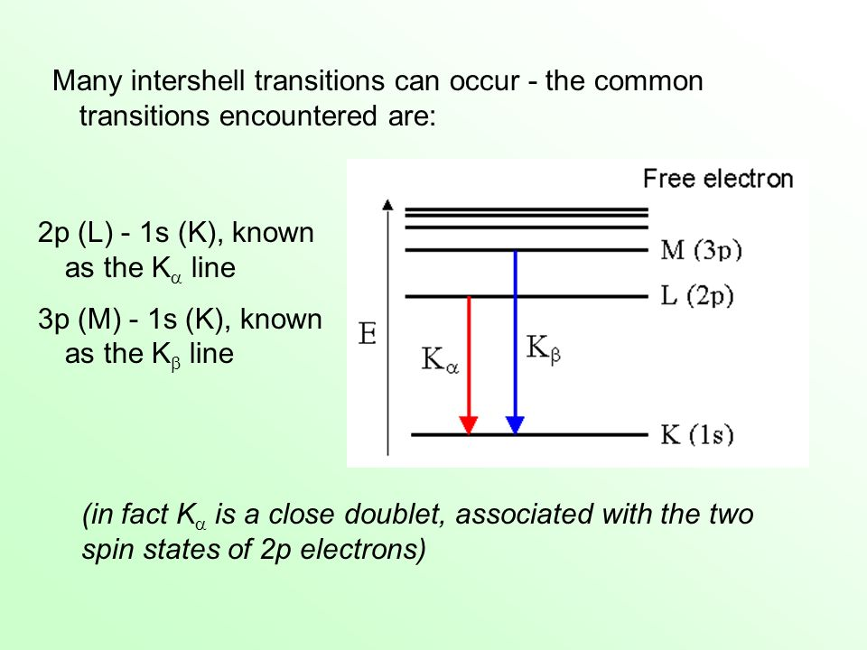 Many intershell transitions can occur - the common transitions encountered are: 2p (L) - 1s (K), known as the K line 3p (M) - 1s (K), known as the K l