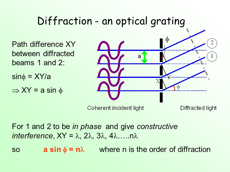 Diffraction - an optical grating Path difference XY between diffracted beams 1 and 2: sin = XY/a XY = a sin For 1 and 2 to be in phase and give constr