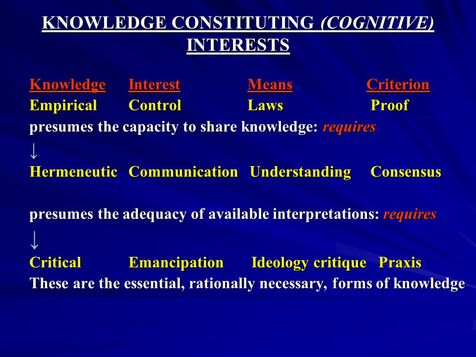 KNOWLEDGE CONSTITUTING (COGNITIVE) INTERESTS Knowledge Interest Means Criterion Empirical Control Laws Proof presumes the capacity to share knowledge: