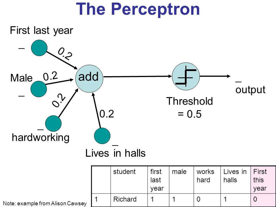 The Perceptron add 0.2 _ output First last year _ Male _ hardworking _ Lives in halls 0.2 Threshold = 0.5 0.2 Note: example from Alison Cawsey studentfirst last year maleworks hard Lives in halls First this year 1Richard11010