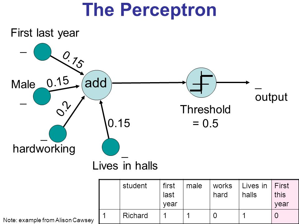 The Perceptron add 0.15 _ output First last year _ Male _ hardworking _ Lives in halls 0.15 Threshold = 0.5 0.15 0.2 Note: example from Alison Cawsey studentfirst last year maleworks hard Lives in halls First this year 1Richard11010