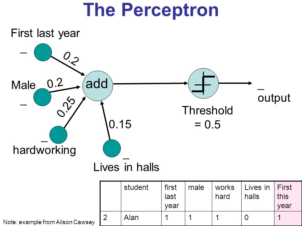 The Perceptron add 0.2 _ output First last year _ Male _ hardworking _ Lives in halls 0.15 Threshold = 0.5 0.2 0.25 Note: example from Alison Cawsey studentfirst last year maleworks hard Lives in halls First this year 2Alan11101