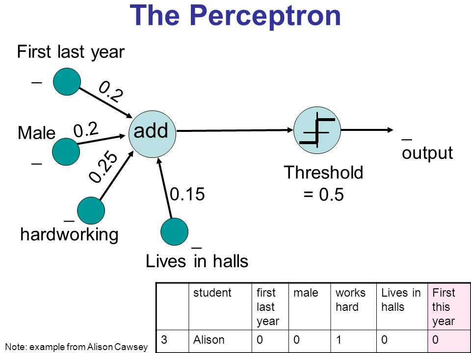 The Perceptron add 0.2 _ output First last year _ Male _ hardworking _ Lives in halls 0.15 Threshold = 0.5 0.2 0.25 Note: example from Alison Cawsey studentfirst last year maleworks hard Lives in halls First this year 3Alison00100