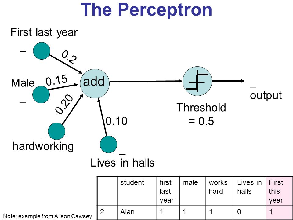 The Perceptron add 0.2 _ output First last year _ Male _ hardworking _ Lives in halls 0.10 Threshold = 0.5 0.15 0.20 Note: example from Alison Cawsey studentfirst last year maleworks hard Lives in halls First this year 2Alan11101