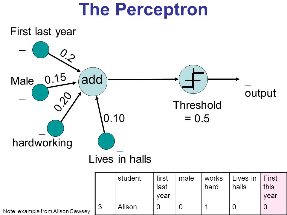 The Perceptron add 0.2 _ output First last year _ Male _ hardworking _ Lives in halls 0.10 Threshold = 0.5 0.15 0.20 Note: example from Alison Cawsey studentfirst last year maleworks hard Lives in halls First this year 3Alison00100