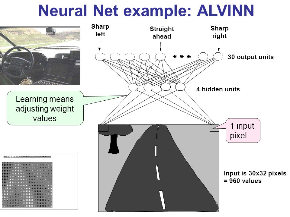 Neural Net example: ALVINN Input is 30x32 pixels = 960 values 1 input pixel 4 hidden units 30 output units Sharp right Straight ahead Sharp left Learning means adjusting weight values