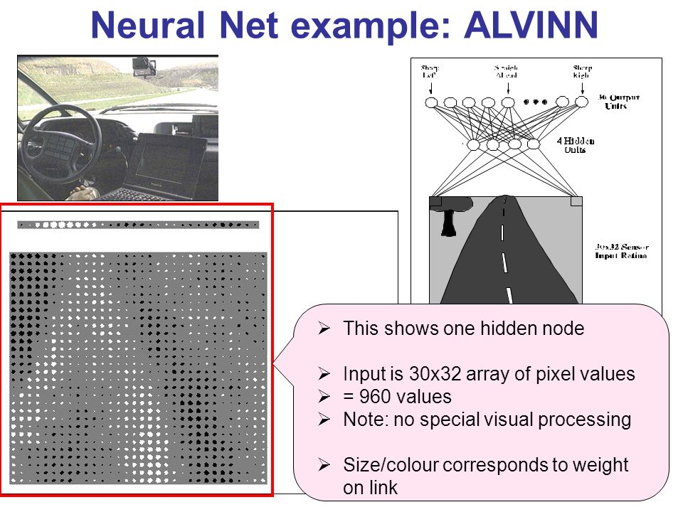 This shows one hidden node Input is 30x32 array of pixel values = 960 values Note: no special visual processing Size/colour corresponds to weight on link