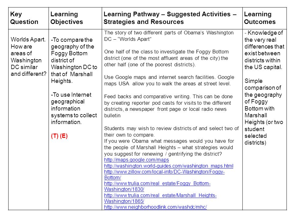 Key Question Learning Objectives Learning Pathway – Suggested Activities – Strategies and Resources Learning Outcomes Worlds Apart.