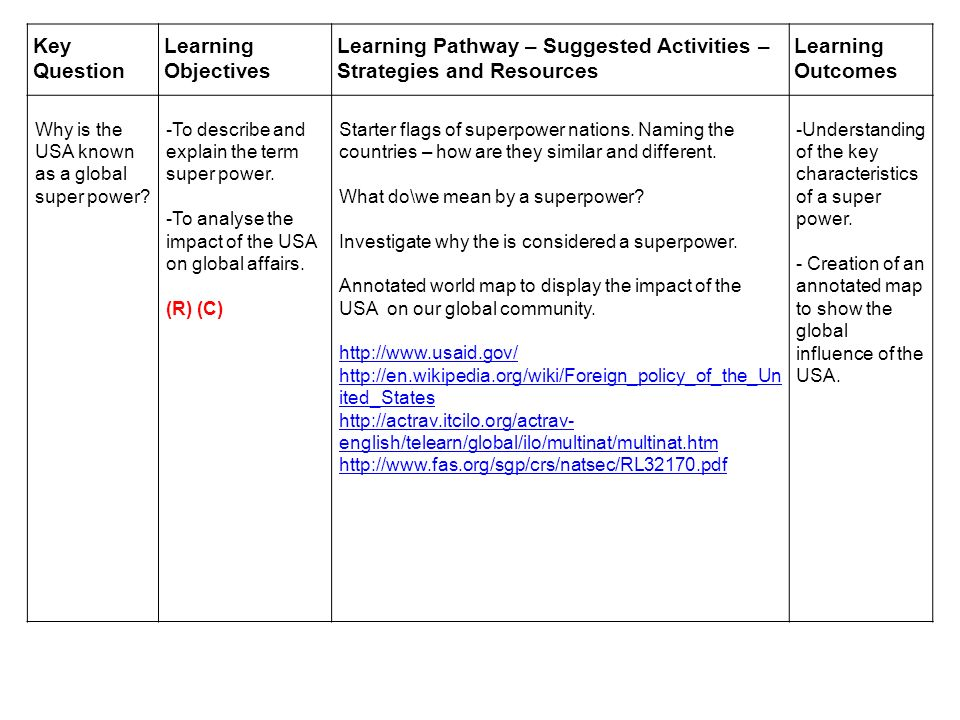 Key Question Learning Objectives Learning Pathway – Suggested Activities – Strategies and Resources Learning Outcomes Why is the USA known as a global super power.