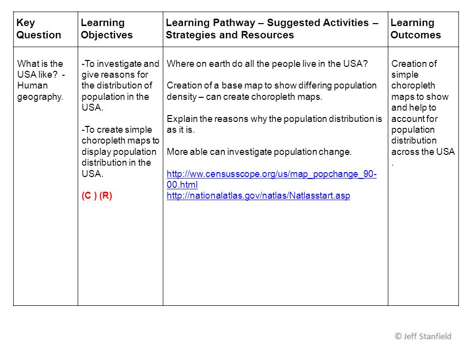 Key Question Learning Objectives Learning Pathway – Suggested Activities – Strategies and Resources Learning Outcomes What is the USA like.