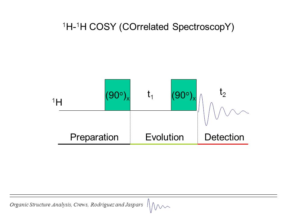 Organic Structure Analysis, Crews, Rodriguez and Jaspars 1 H- 1 H COSY (COrrelated SpectroscopY) (90 o ) x t1t1 PreparationEvolutionDetection 1H1H t2t