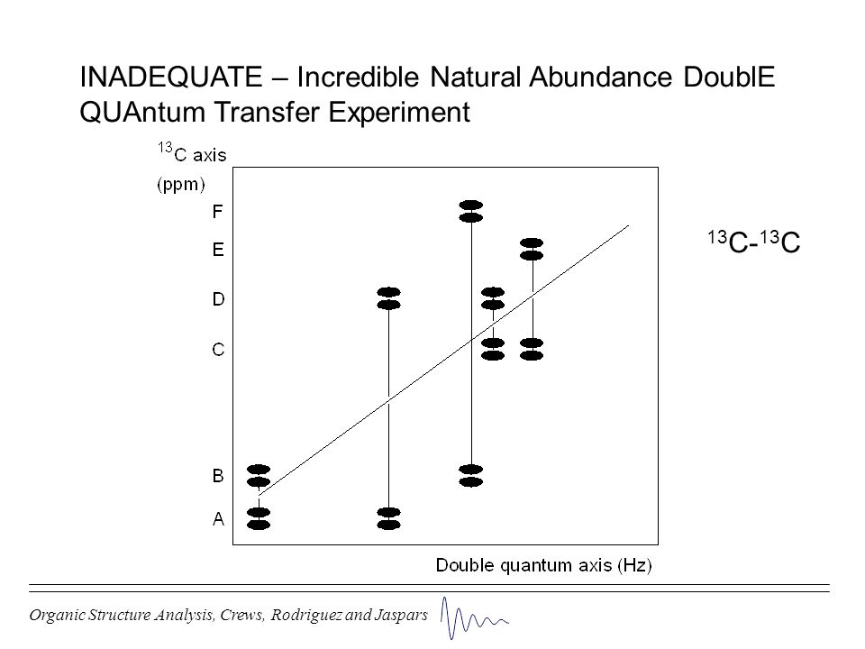 INADEQUATE – Incredible Natural Abundance DoublE QUAntum Transfer Experiment 13 C- 13 C