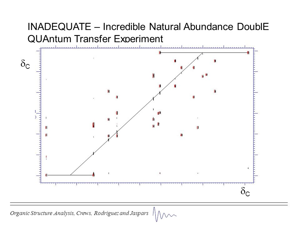 Organic Structure Analysis, Crews, Rodriguez and Jaspars INADEQUATE – Incredible Natural Abundance DoublE QUAntum Transfer Experiment C C