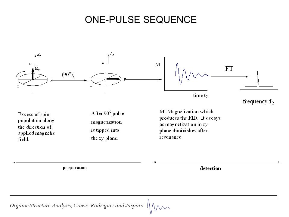 ONE-PULSE SEQUENCE