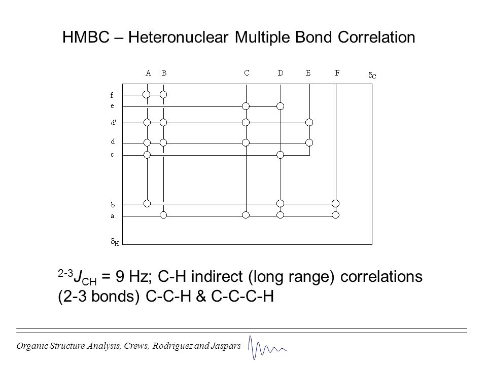 Organic Structure Analysis, Crews, Rodriguez and Jaspars HMBC – Heteronuclear Multiple Bond Correlation 2-3 J CH = 9 Hz; C-H indirect (long range) cor