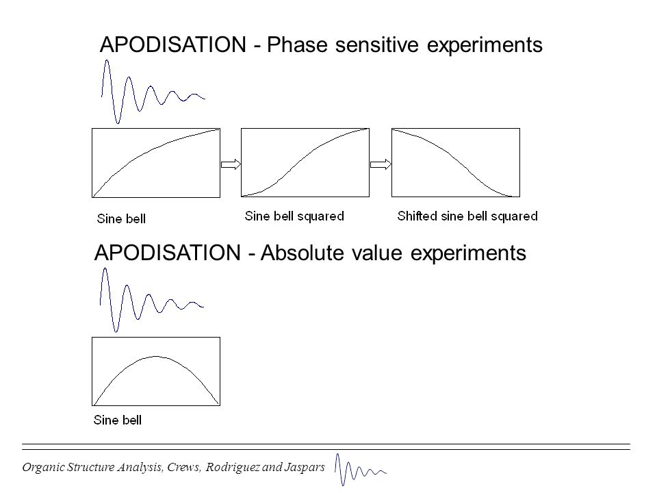 APODISATION - Phase sensitive experiments APODISATION - Absolute value experiments