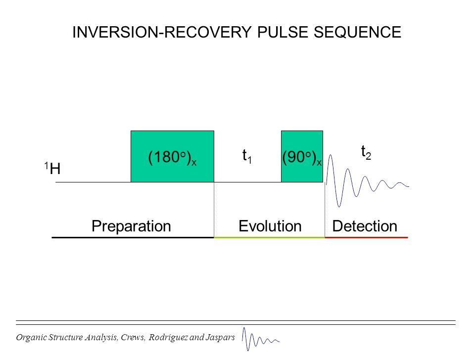 Organic Structure Analysis, Crews, Rodriguez and Jaspars INVERSION-RECOVERY PULSE SEQUENCE (180 o ) x (90 o ) x t1t1 PreparationEvolutionDetection 1H1