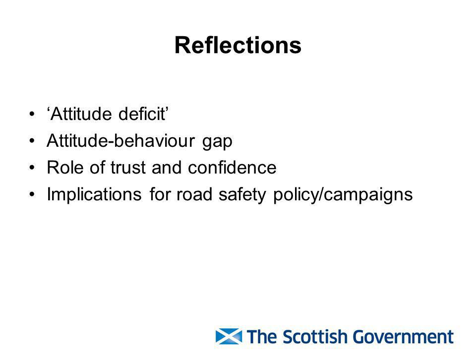Reflections Attitude deficit Attitude-behaviour gap Role of trust and confidence Implications for road safety policy/campaigns