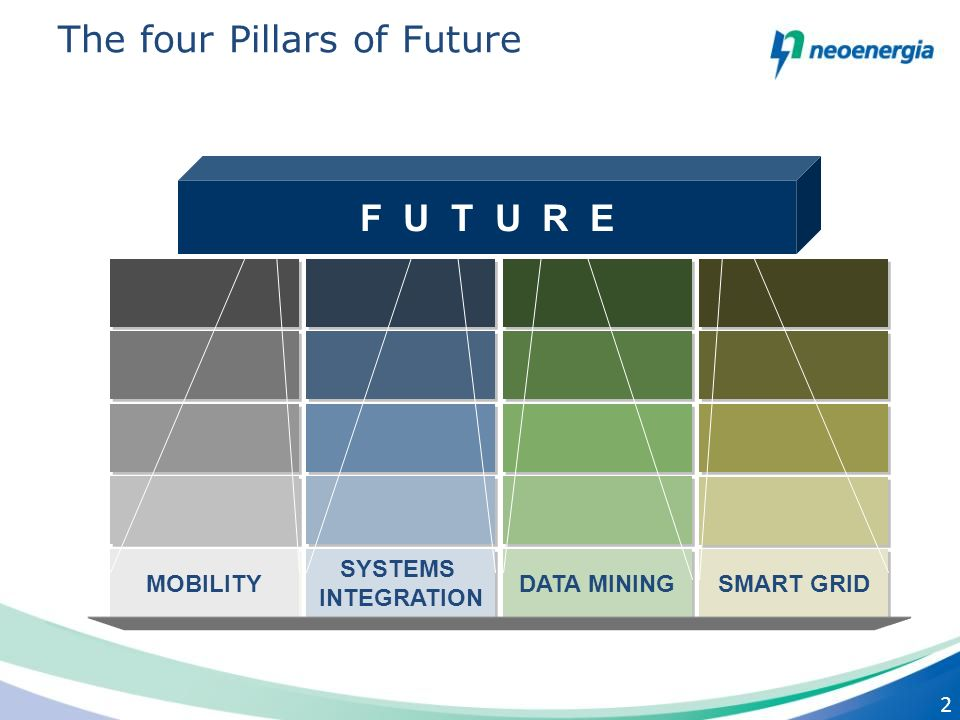 2 SYSTEMS INTEGRATION SYSTEMS INTEGRATION MOBILITY DATA MINING F U T U R E SMART GRID The four Pillars of Future