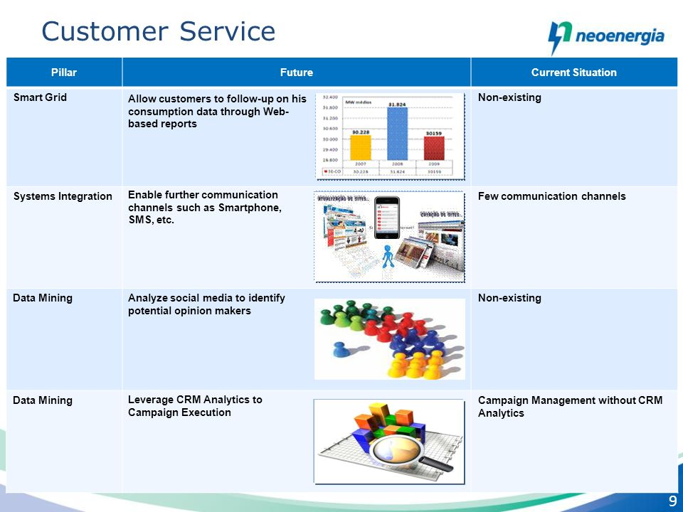 9 9 Customer Service PillarFutureCurrent Situation Smart GridNon-existing Systems IntegrationFew communication channels Data MiningNon-existing Data M