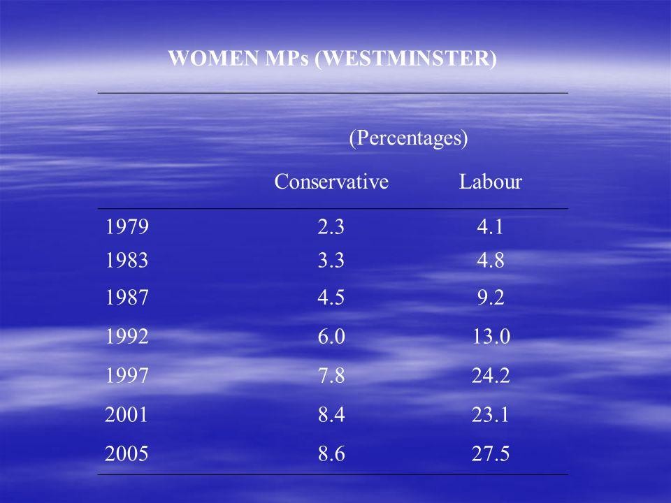 WOMEN MPs (WESTMINSTER) (Percentages) ConservativeLabour 19792.34.1 19833.34.8 19874.59.2 19926.013.0 19977.824.2 20018.423.1 20058.627.5