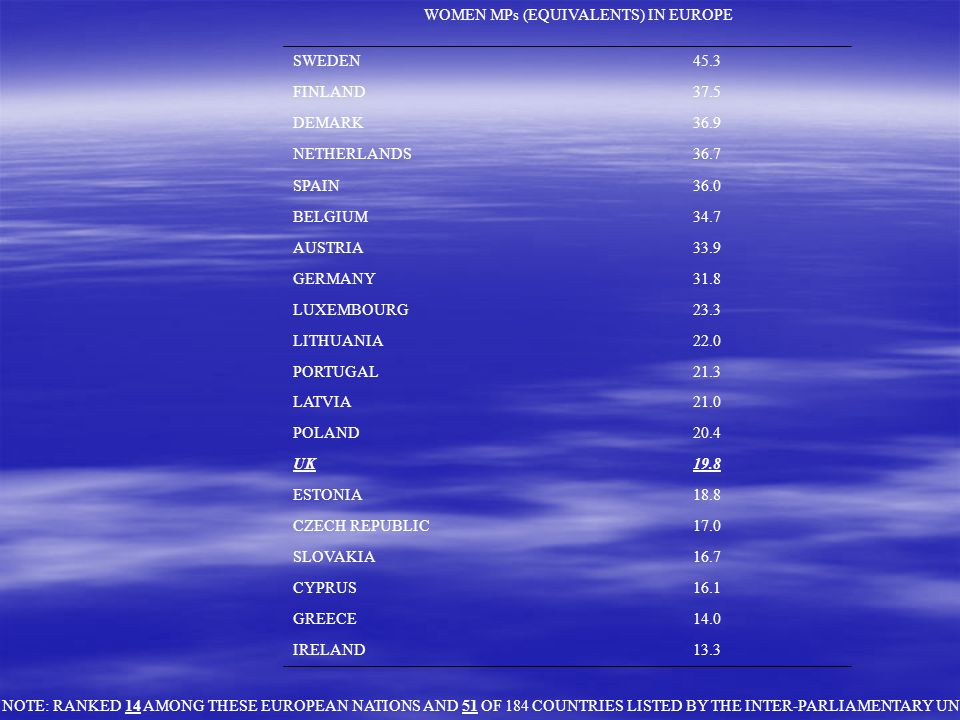 WOMEN MPs (EQUIVALENTS) IN EUROPE SWEDEN45.3 FINLAND37.5 DEMARK36.9 NETHERLANDS36.7 SPAIN36.0 BELGIUM34.7 AUSTRIA33.9 GERMANY31.8 LUXEMBOURG23.3 LITHUANIA22.0 PORTUGAL21.3 LATVIA21.0 POLAND20.4 UK19.8 ESTONIA18.8 CZECH REPUBLIC17.0 SLOVAKIA16.7 CYPRUS16.1 GREECE14.0 IRELAND13.3 NOTE: RANKED 14 AMONG THESE EUROPEAN NATIONS AND 51 OF 184 COUNTRIES LISTED BY THE INTER-PARLIAMENTARY UNION