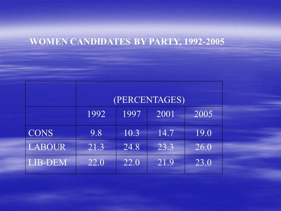 WOMEN CANDIDATES BY PARTY, 1992-2005 (PERCENTAGES) 1992199720012005 CONS9.810.314.719.0 LABOUR21.324.823.326.0 LIB-DEM22.0 21.923.0