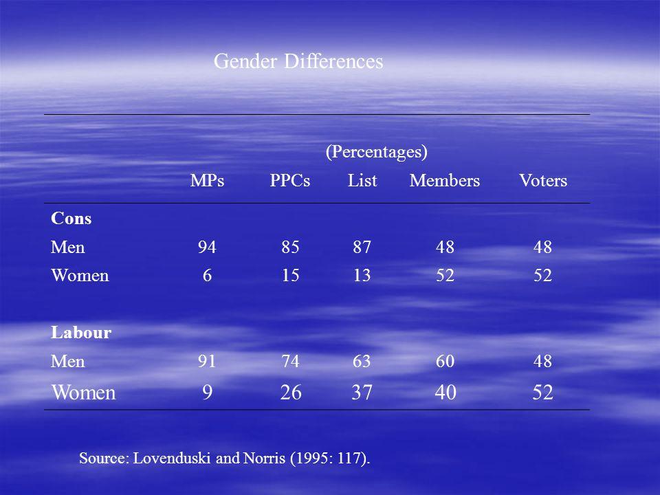 Gender Differences (Percentages) MPsPPCsListMembersVoters Cons Men94858748 Women6151352 Labour Men9174636048 Women926374052 Source: Lovenduski and Norris (1995: 117).