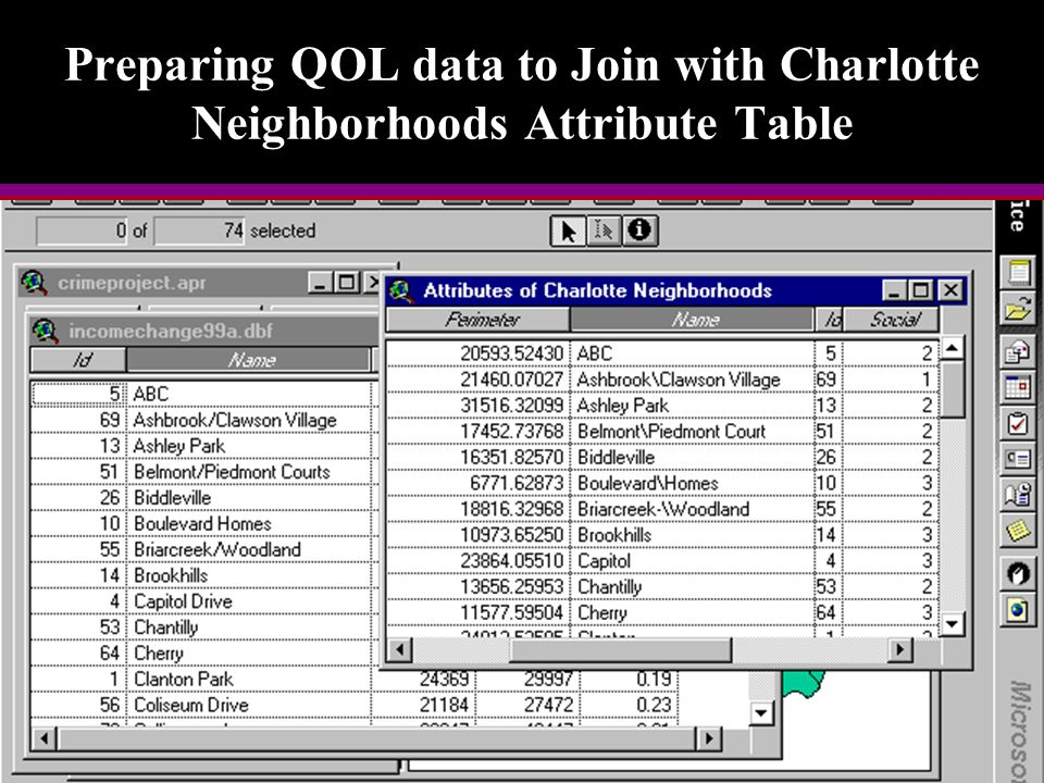 Preparing QOL data to Join with Charlotte Neighborhoods Attribute Table