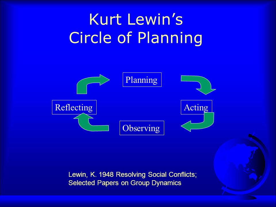 Kurt Lewins Circle of Planning Reflecting Planning Acting Observing Lewin, K.