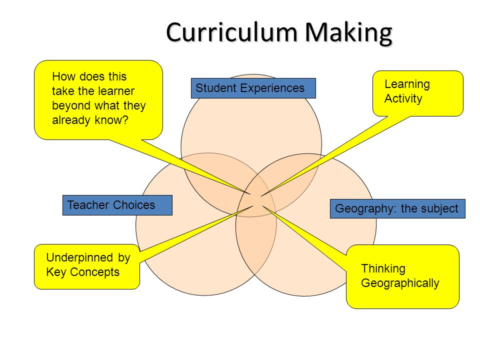 Student Experiences Geography: the subject Teacher Choices Underpinned by Key Concepts Thinking Geographically Learning Activity How does this take the learner beyond what they already know.